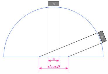 Angle_cos