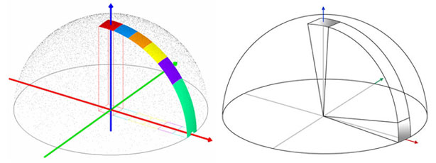 Directional Cos_ANGLES