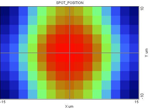 Spot Position_02
