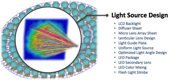 Light Source Design